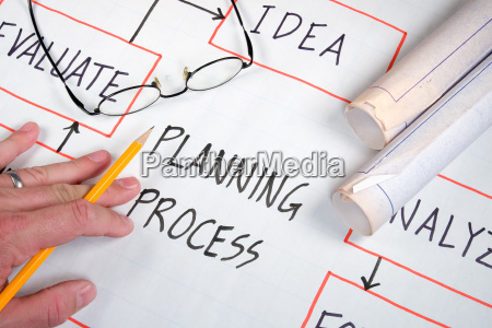 planungsprozess