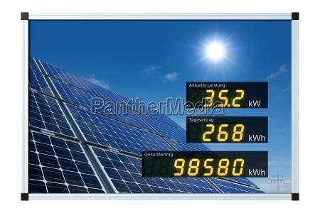 solaranzeige deutsch