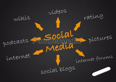 tafel social mediasocial