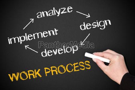work process business concept