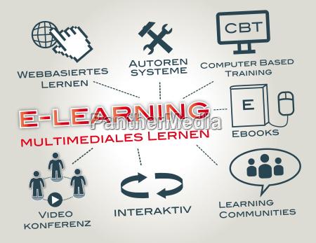 e learning webinar virtual classroom tafel