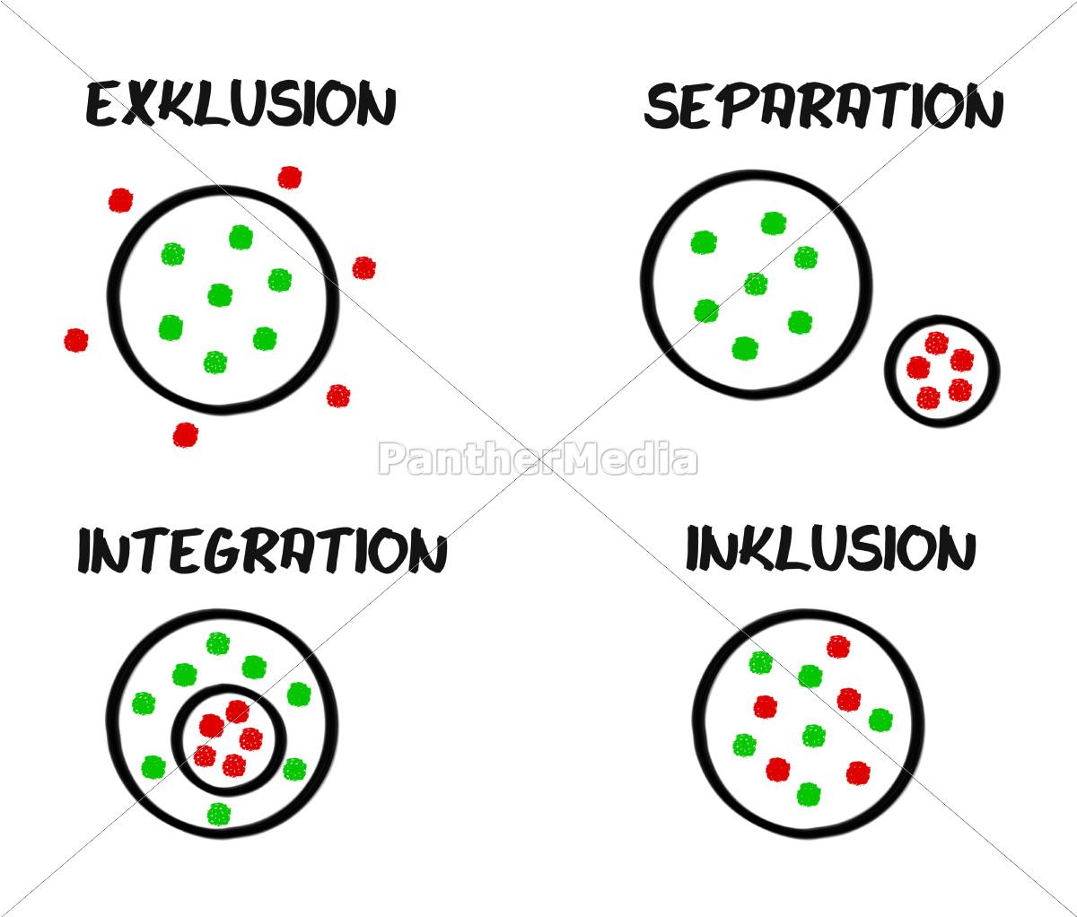 schema, exklusion, separation, integration, inklusion - 9418750