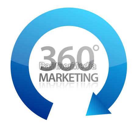 360 grad marketing illustration design auf