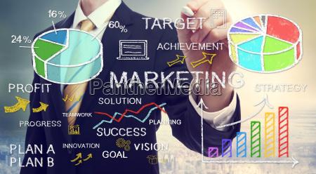unternehmer die marketingkonzepte