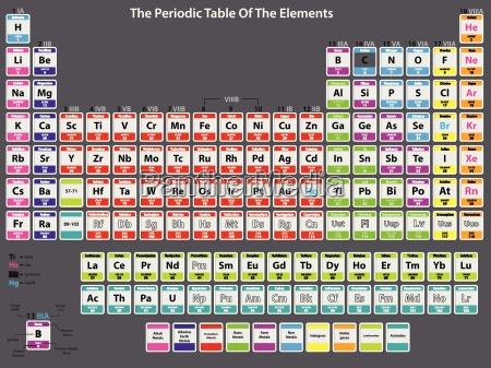 detaillierte periodensystems der elemente