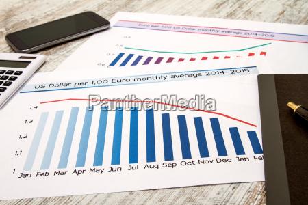analysieren von grafiken mit wechselkurs euro