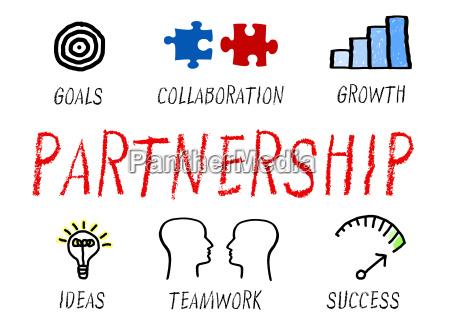 partnership business concept