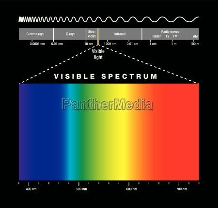 elektromagnetische spektrum und sichtbarem licht