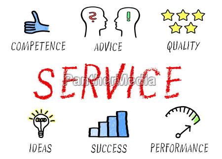 service business concept
