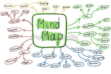 flowchart of colorful mind map concept