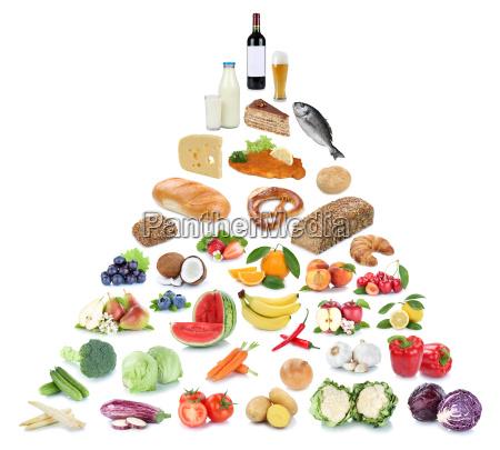 gesunde ernaehrung ernaehrungspyramide essen obst und