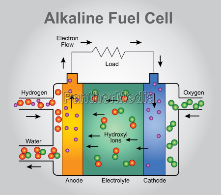 alkalische brennstoffzellen struktur