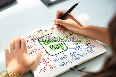 businesswoman drawing mind map chart on
