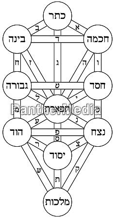 kabbalah baum des lebens alchemie juedischen