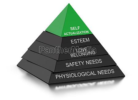psychologie konzept pyramide der beduerfnisse