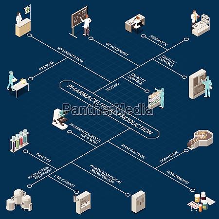 pharmazeutische produktion isometrisches flussdiagramm mit forschung