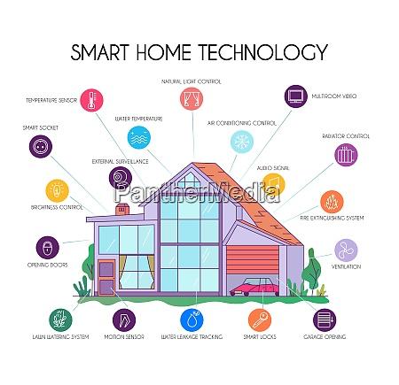 smart home technologie flache infografik diagramm