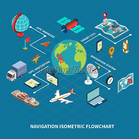 global navigation flowchart with map and