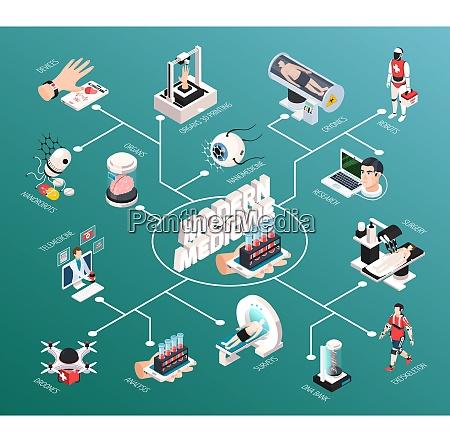 fortschrittliche medizinische technologien isometrisches flussdiagramm mit
