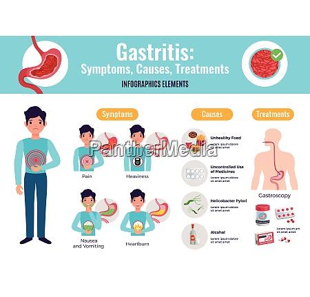 gastritis symptome bewirkt behandlungen umfassende infografik