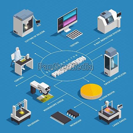 halbleiterchip produktionsisometrisches flussdiagramm mit isolierten bildern