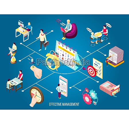effective management concept isometric flowchart with
