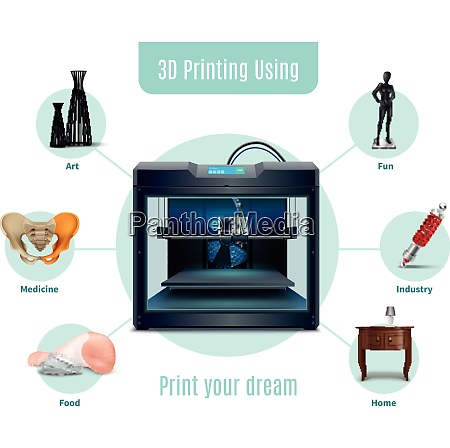 various spheres of using 3d printing