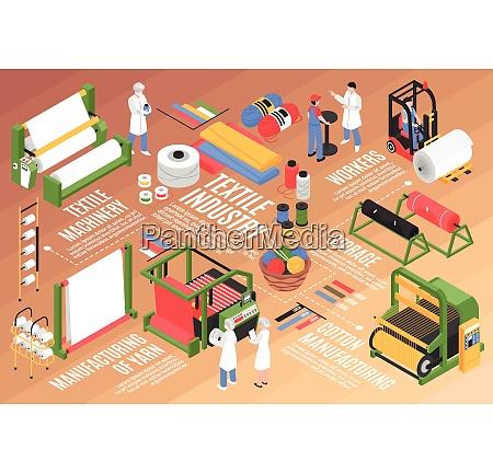 isometrische textilfabrik horizontale flussdiagrammzusammensetzung mit baumwollanlagen
