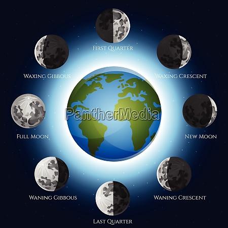 mondphasen mondzyklus schatten und erde globus