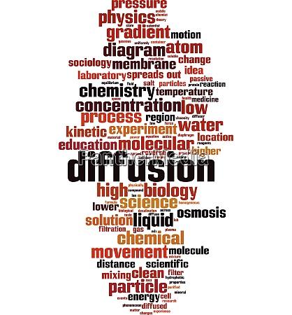 diffusionswortwolke